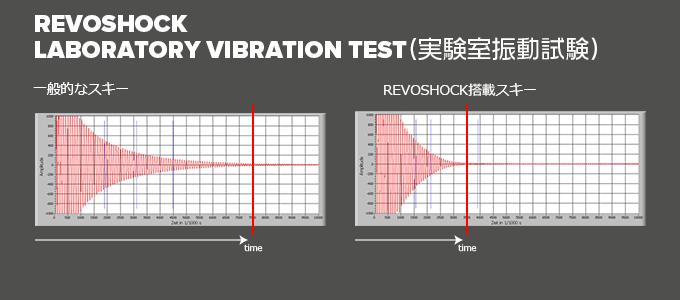 REVOSHOCK 振動試験